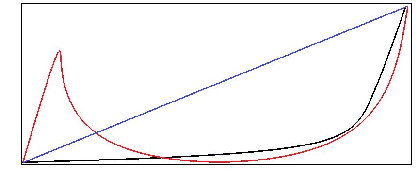 ブログの成長曲線参考画像