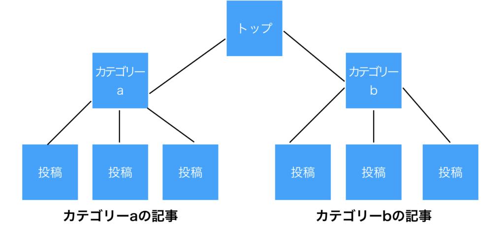 ワードプレスの固定ページと投稿の違いに関する参考画像